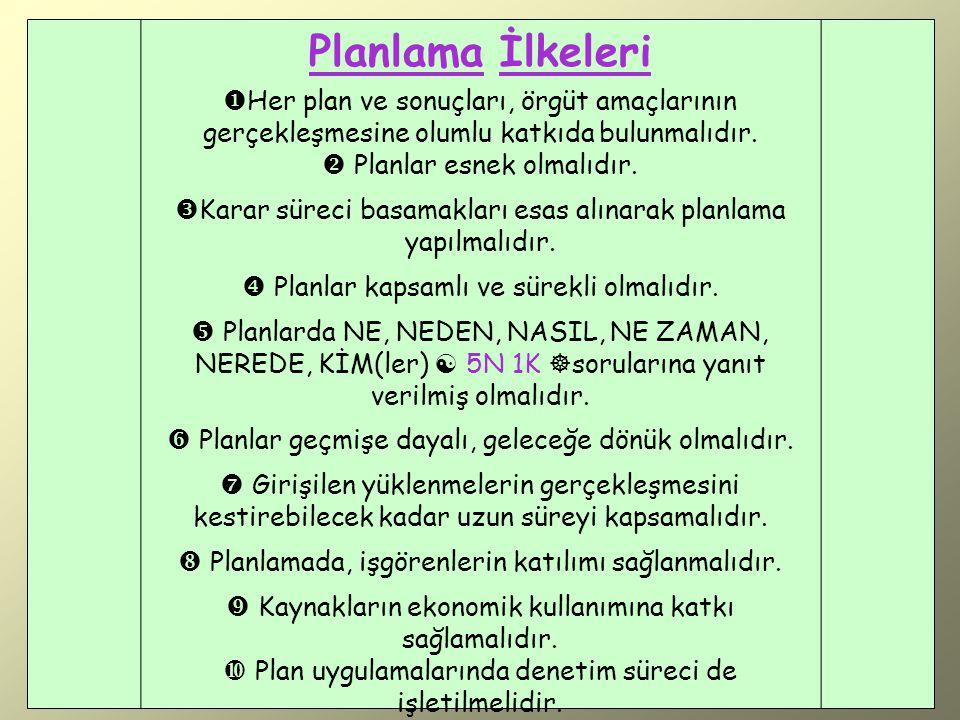 Planlama İlkeleri Her plan ve sonuçları, örgüt amaçlarının gerçekleşmesine olumlu katkıda bulunmalıdır.