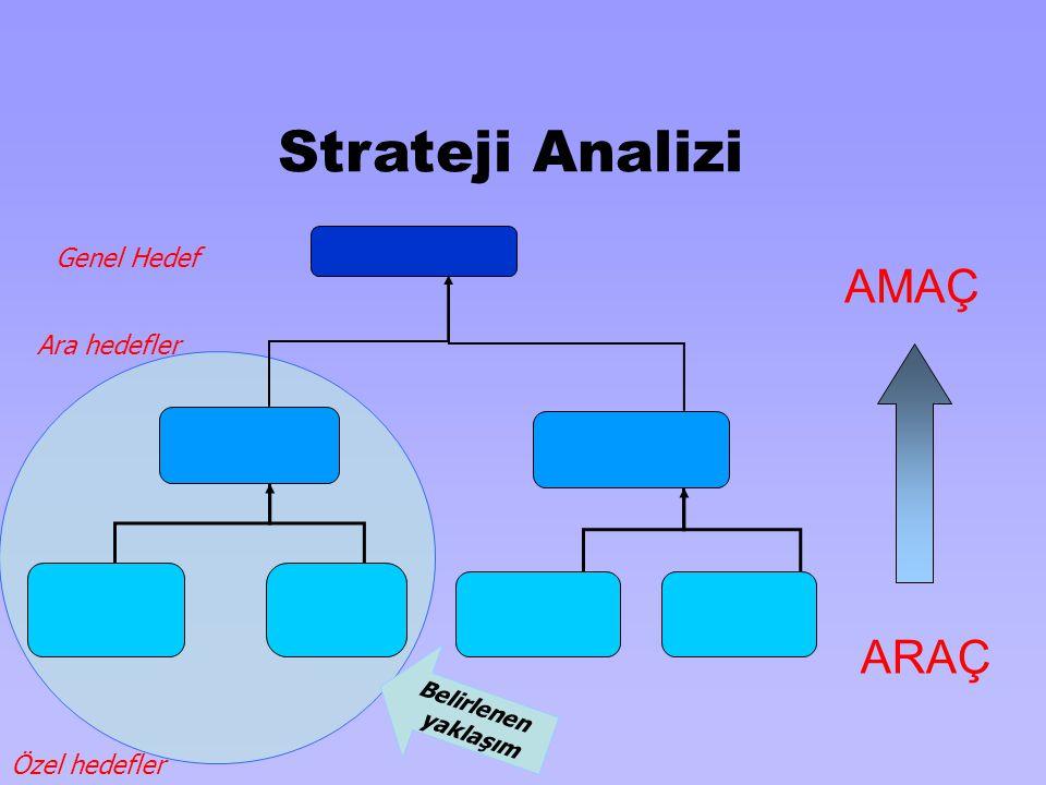 Strateji Analizi AMAÇ ARAÇ Genel Hedef Ara hedefler Özel hedefler