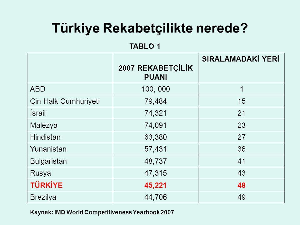 Türkiye Rekabetçilikte nerede