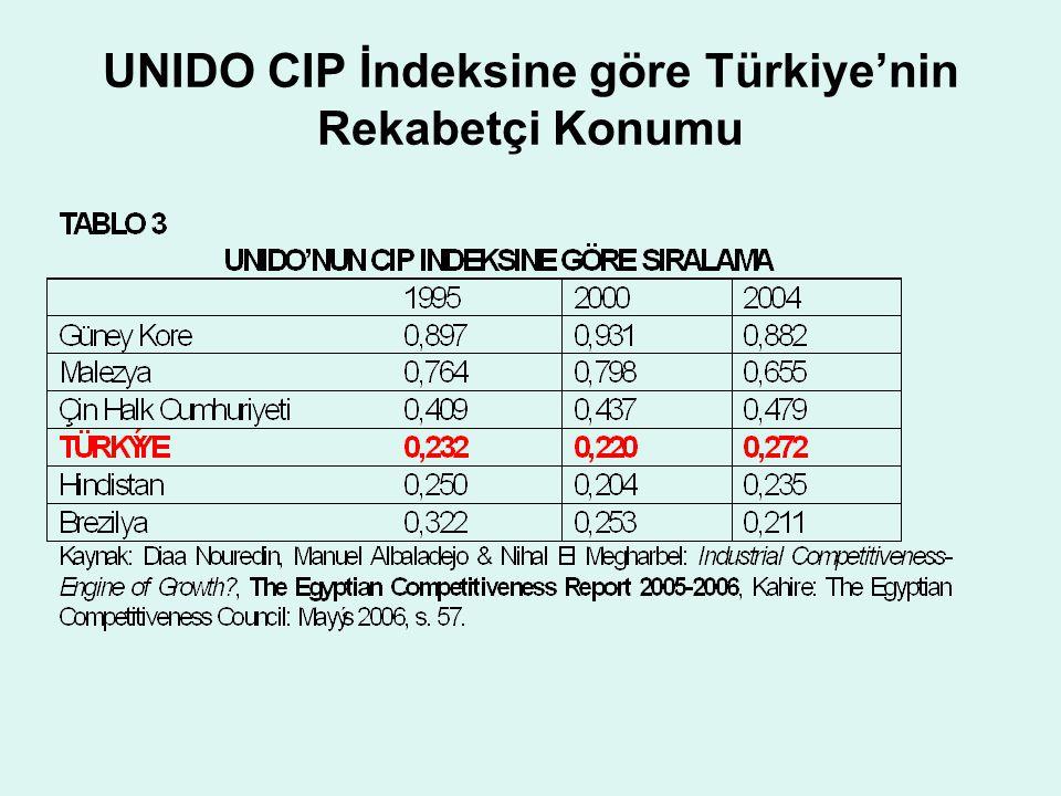 UNIDO CIP İndeksine göre Türkiye'nin Rekabetçi Konumu