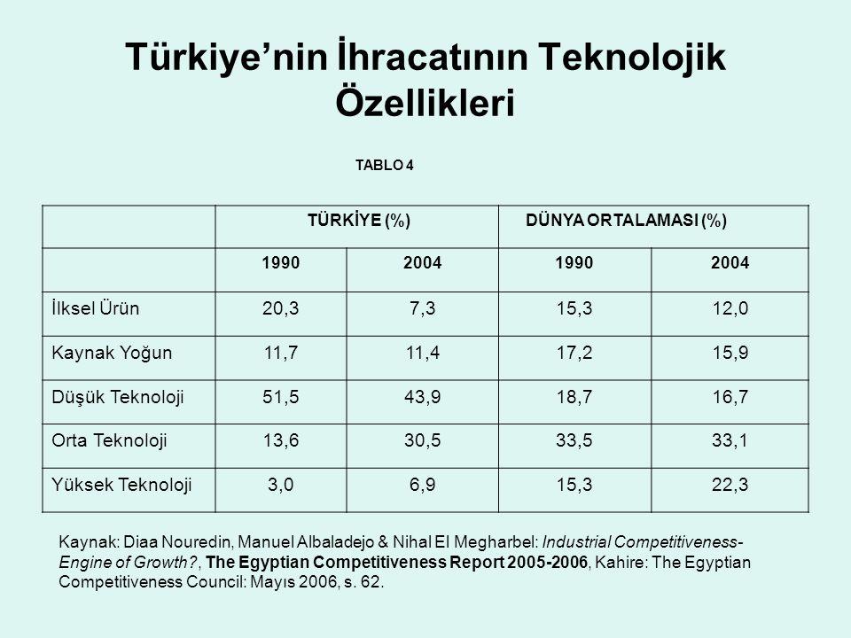 Türkiye'nin İhracatının Teknolojik Özellikleri