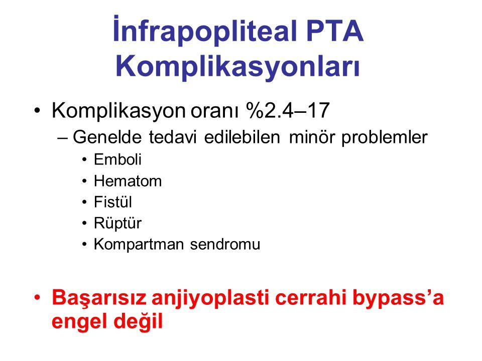 İnfrapopliteal PTA Komplikasyonları