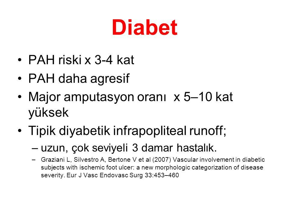 Diabet PAH riski x 3-4 kat PAH daha agresif