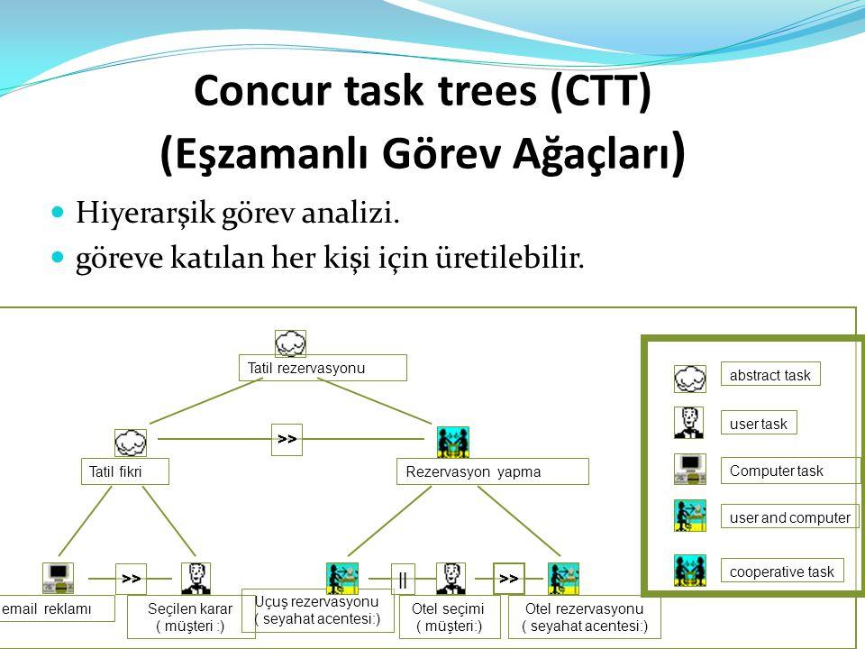 Concur task trees (CTT) (Eşzamanlı Görev Ağaçları)