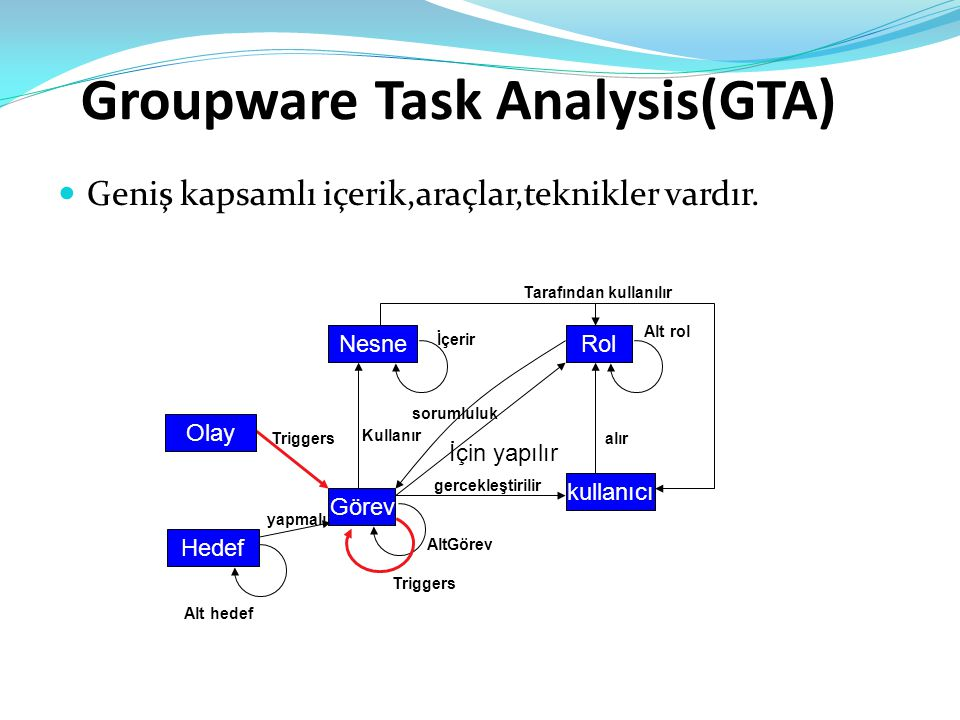 Groupware Task Analysis(GTA)