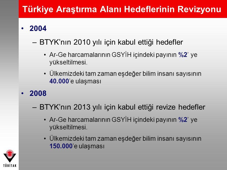 Türkiye Araştırma Alanı Hedeflerinin Revizyonu