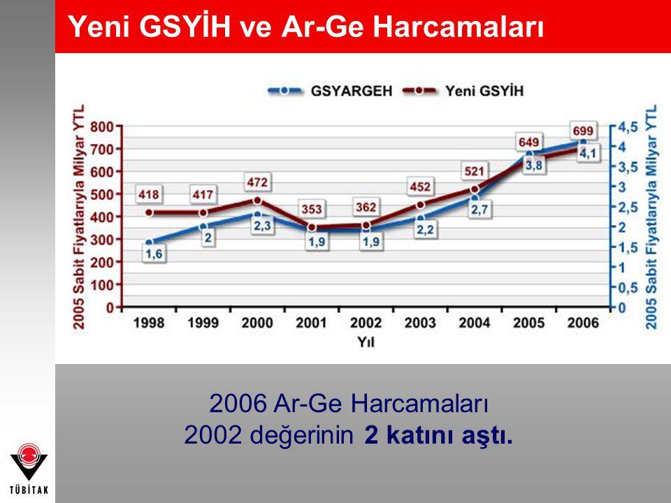 Yeni GSYİH ve Ar-Ge Harcamaları
