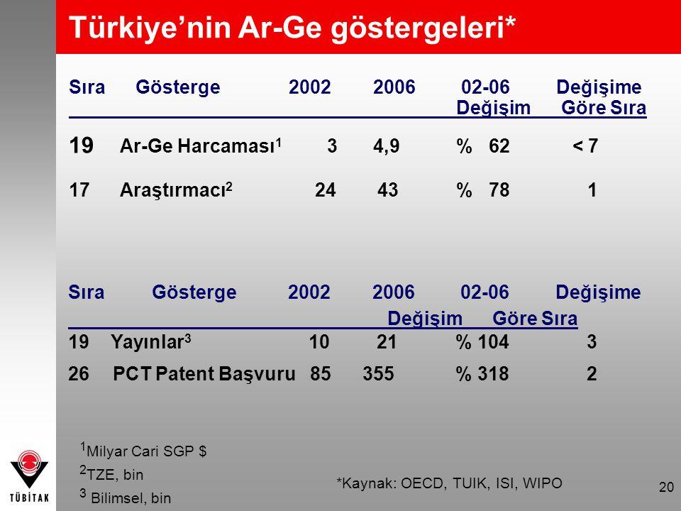 Türkiye'nin Ar-Ge göstergeleri*