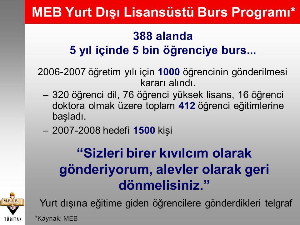 MEB Yurt Dışı Lisansüstü Burs Programı*