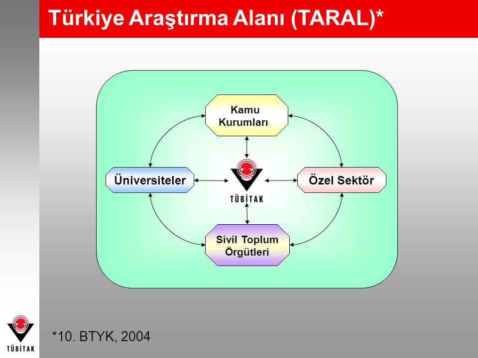 Türkiye Araştırma Alanı (TARAL)*