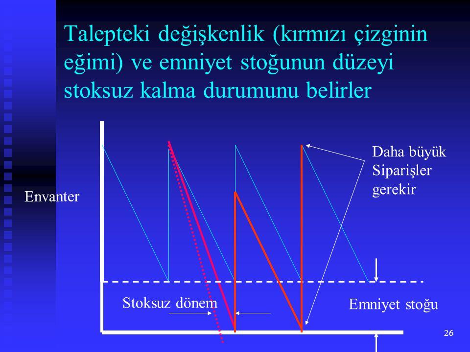 Talepteki değişkenlik (kırmızı çizginin eğimi) ve emniyet stoğunun düzeyi stoksuz kalma durumunu belirler