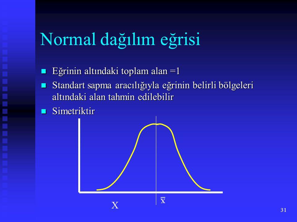 Normal dağılım eğrisi Eğrinin altındaki toplam alan =1