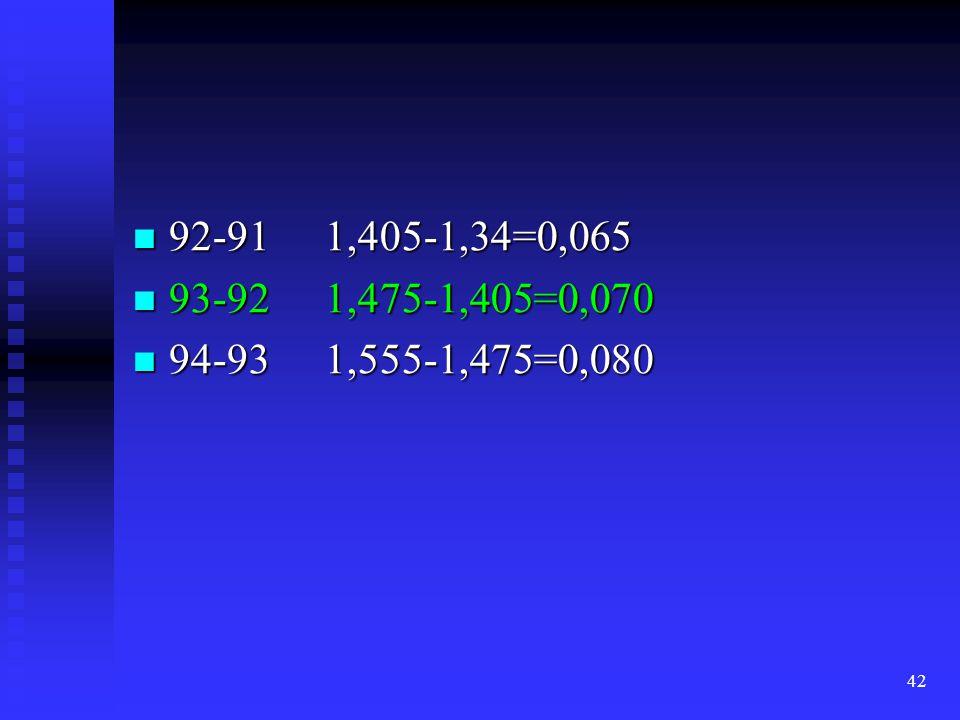 92-91 1,405-1,34=0,065 93-92 1,475-1,405=0,070 94-93 1,555-1,475=0,080