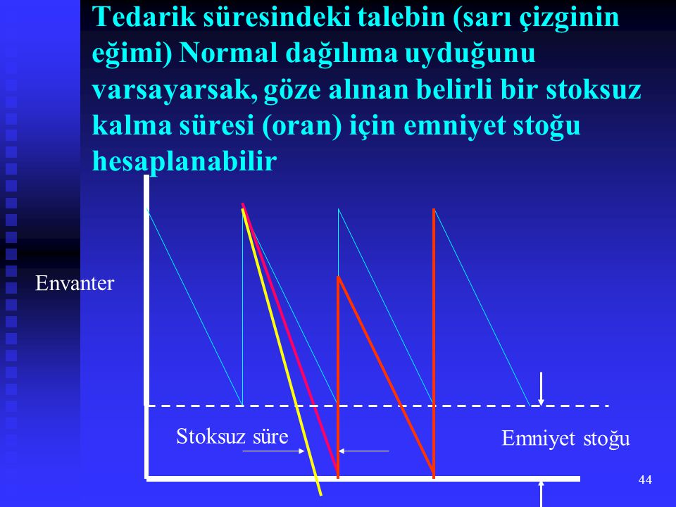 Tedarik süresindeki talebin (sarı çizginin eğimi) Normal dağılıma uyduğunu varsayarsak, göze alınan belirli bir stoksuz kalma süresi (oran) için emniyet stoğu hesaplanabilir