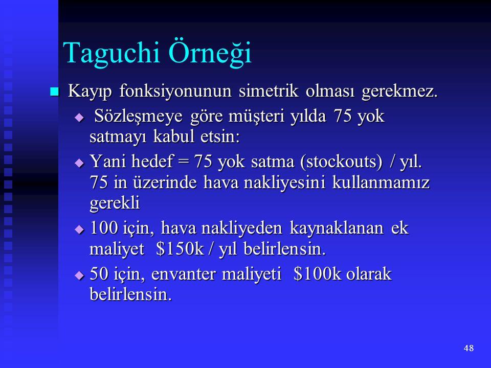 Taguchi Örneği Kayıp fonksiyonunun simetrik olması gerekmez.