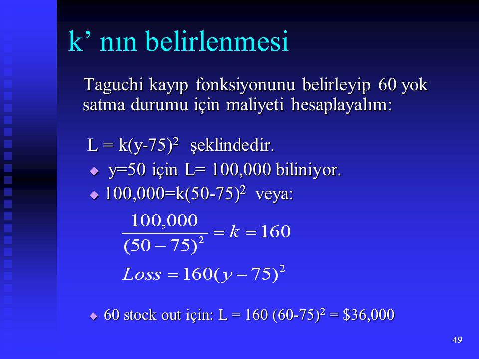 k' nın belirlenmesi Taguchi kayıp fonksiyonunu belirleyip 60 yok satma durumu için maliyeti hesaplayalım: