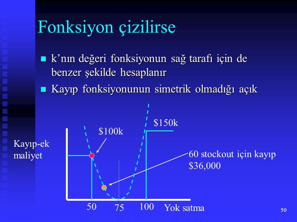 Fonksiyon çizilirse k'nın değeri fonksiyonun sağ tarafı için de benzer şekilde hesaplanır. Kayıp fonksiyonunun simetrik olmadığı açık.