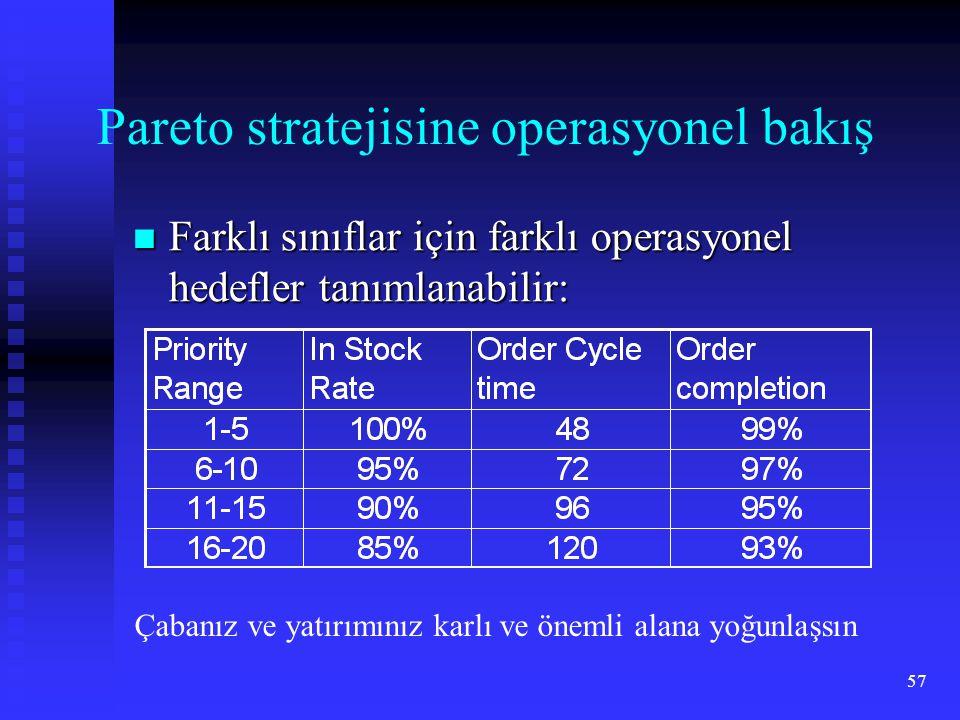 Pareto stratejisine operasyonel bakış