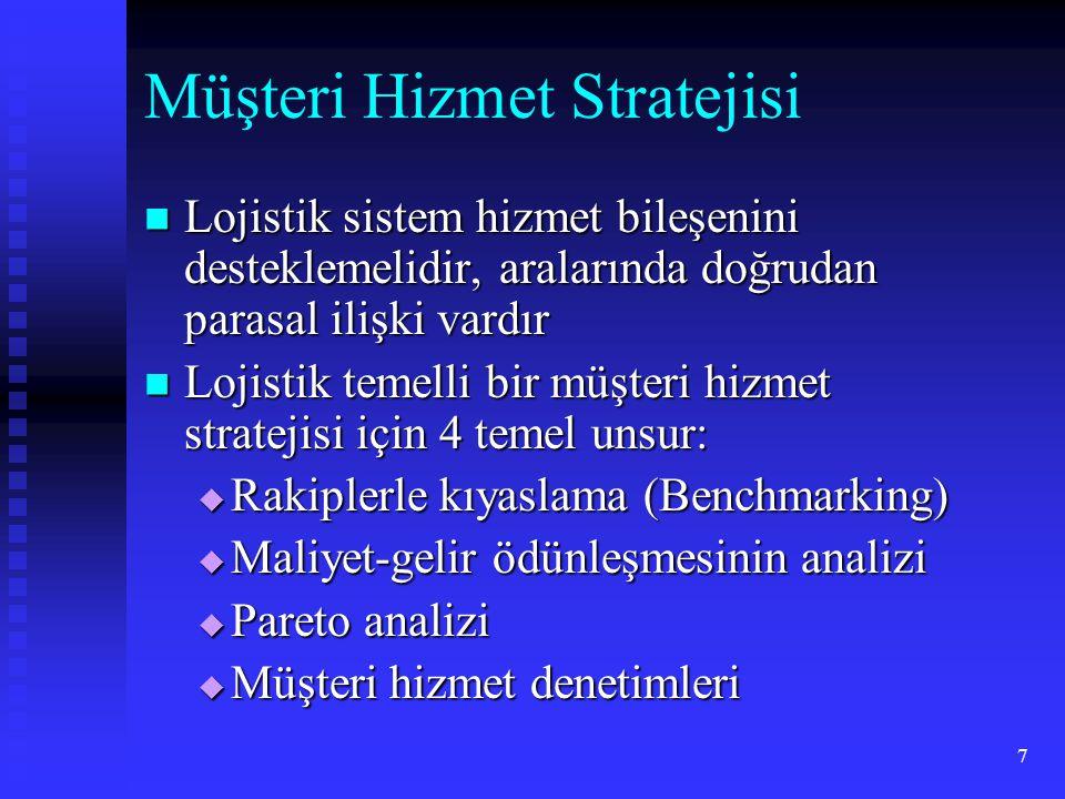 Müşteri Hizmet Stratejisi