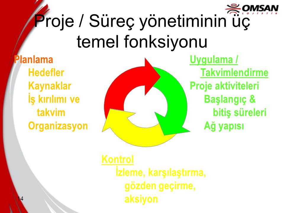 Proje / Süreç yönetiminin üç temel fonksiyonu