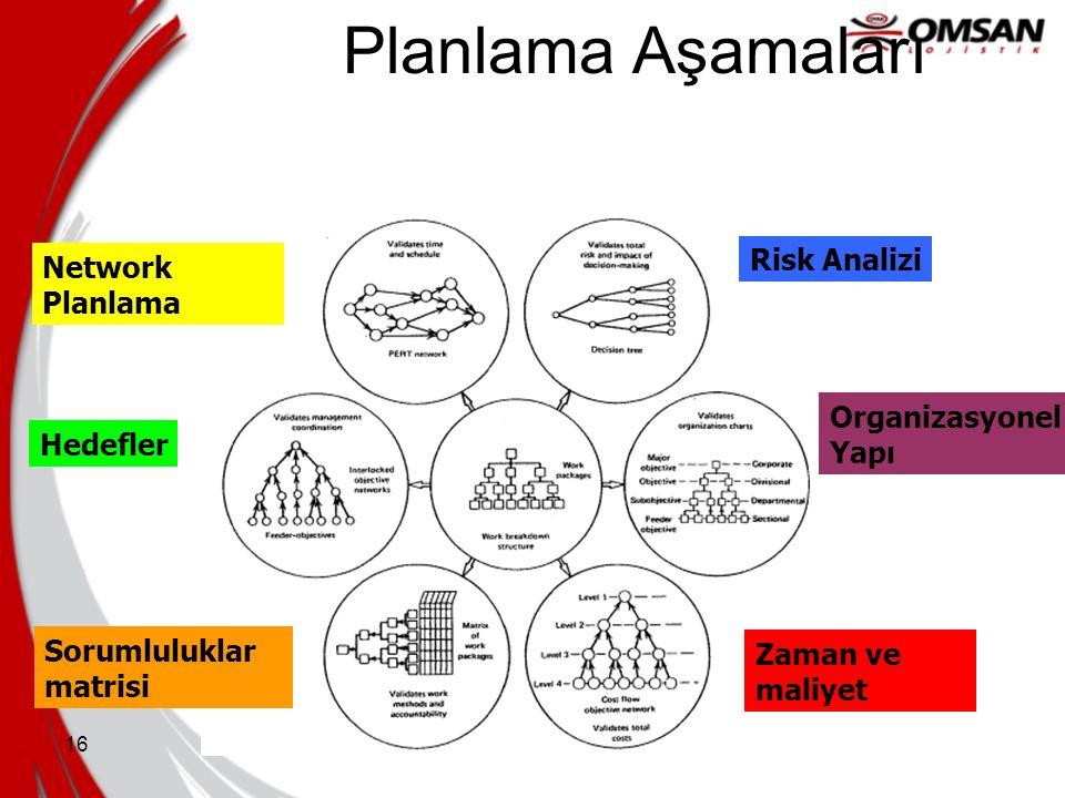 Planlama Aşamaları Risk Analizi Network Planlama Organizasyonel Yapı