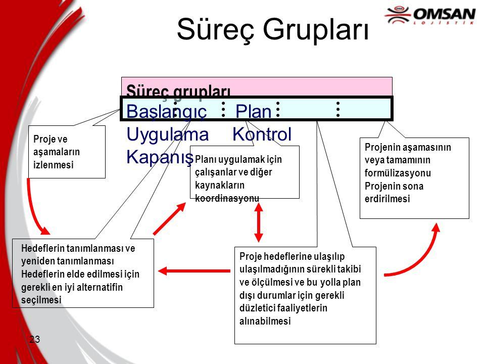 Süreç Grupları Süreç grupları Başlangıç Plan Uygulama Kontrol Kapanış
