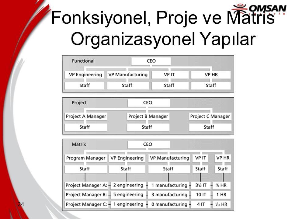 Fonksiyonel, Proje ve Matris Organizasyonel Yapılar