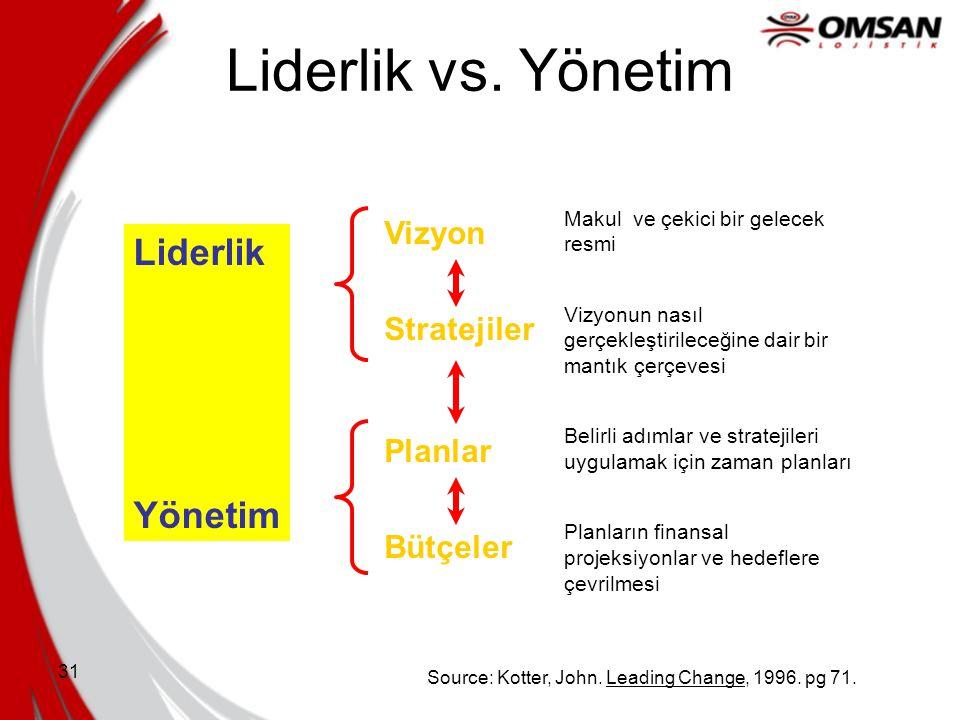 Liderlik vs. Yönetim Liderlik Yönetim Vizyon Stratejiler Planlar