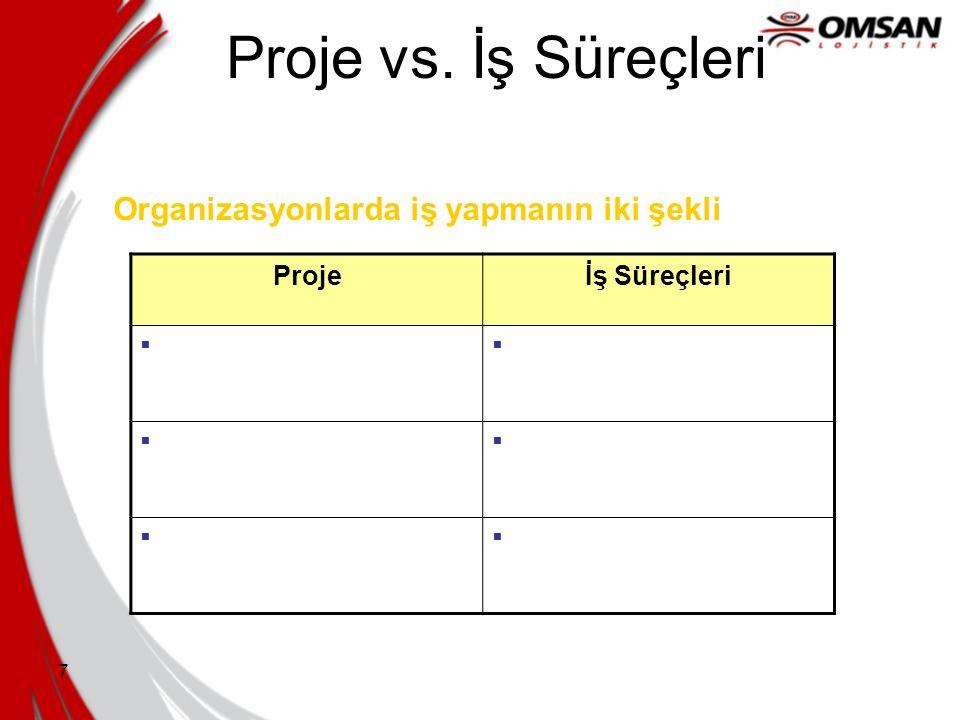 Proje vs. İş Süreçleri Organizasyonlarda iş yapmanın iki şekli Proje