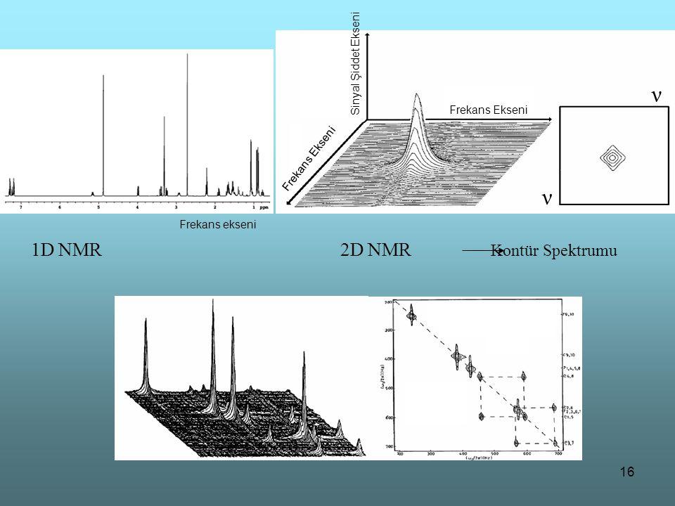 ν 1D NMR 2D NMR Kontür Spektrumu Sinyal Şiddet Ekseni Frekans Ekseni