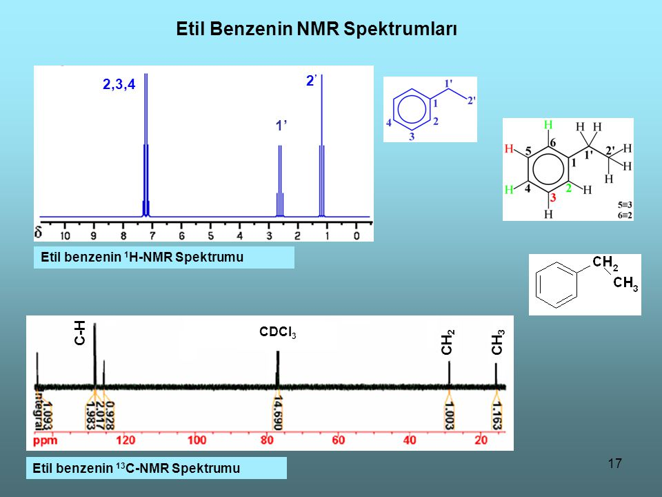 Etil Benzenin NMR Spektrumları