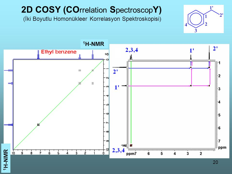 2D COSY (COrrelation SpectroscopY)