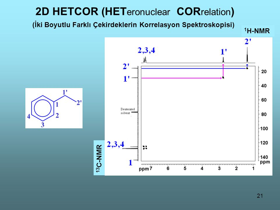 2D HETCOR (HETeronuclear CORrelation)