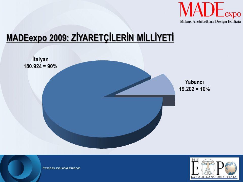 MADEexpo 2009: ZİYARETÇİLERİN MİLLİYETİ