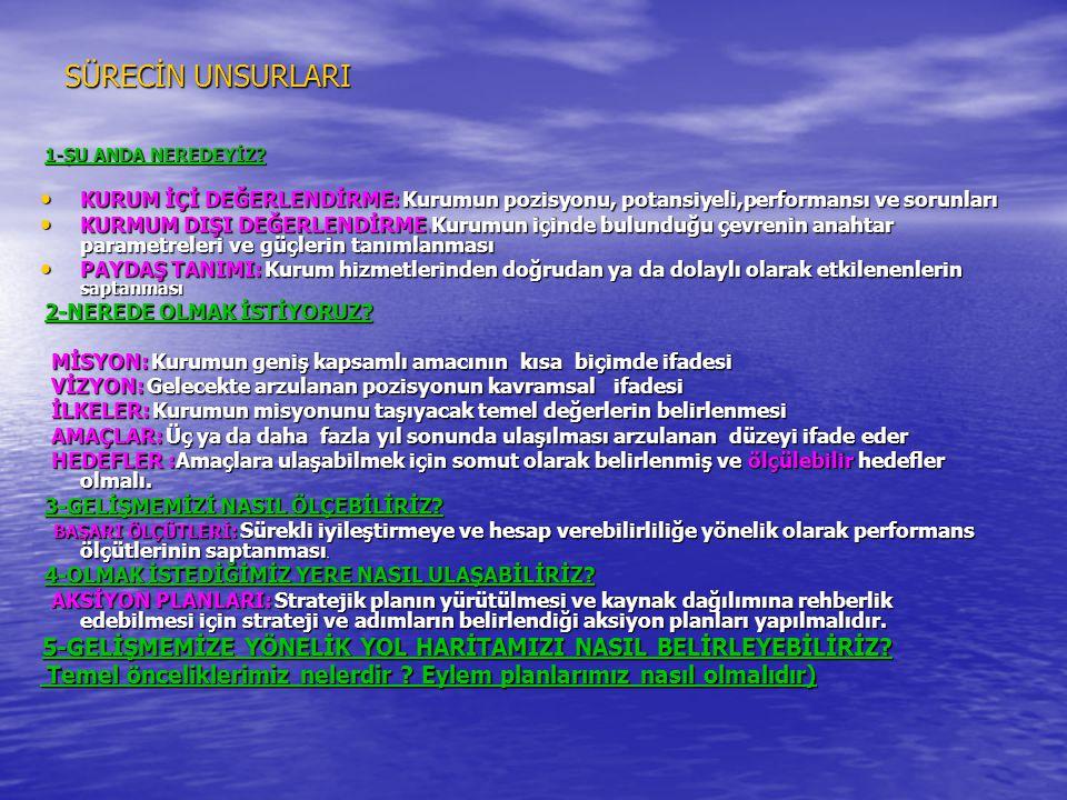 SÜRECİN UNSURLARI 1-ŞU ANDA NEREDEYİZ KURUM İÇİ DEĞERLENDİRME: Kurumun pozisyonu, potansiyeli,performansı ve sorunları.