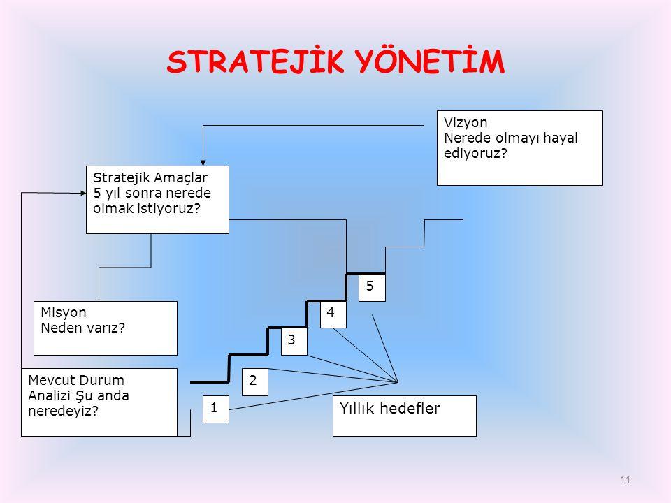 STRATEJİK YÖNETİM Yıllık hedefler Stratejik Amaçlar