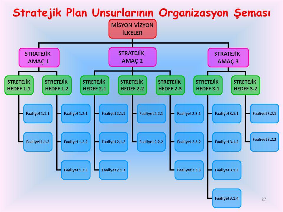 Stratejik Plan Unsurlarının Organizasyon Şeması