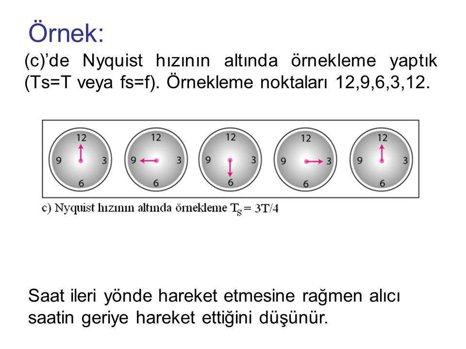 Örnek: (c)'de Nyquist hızının altında örnekleme yaptık (Ts=T veya fs=f). Örnekleme noktaları 12,9,6,3,12.