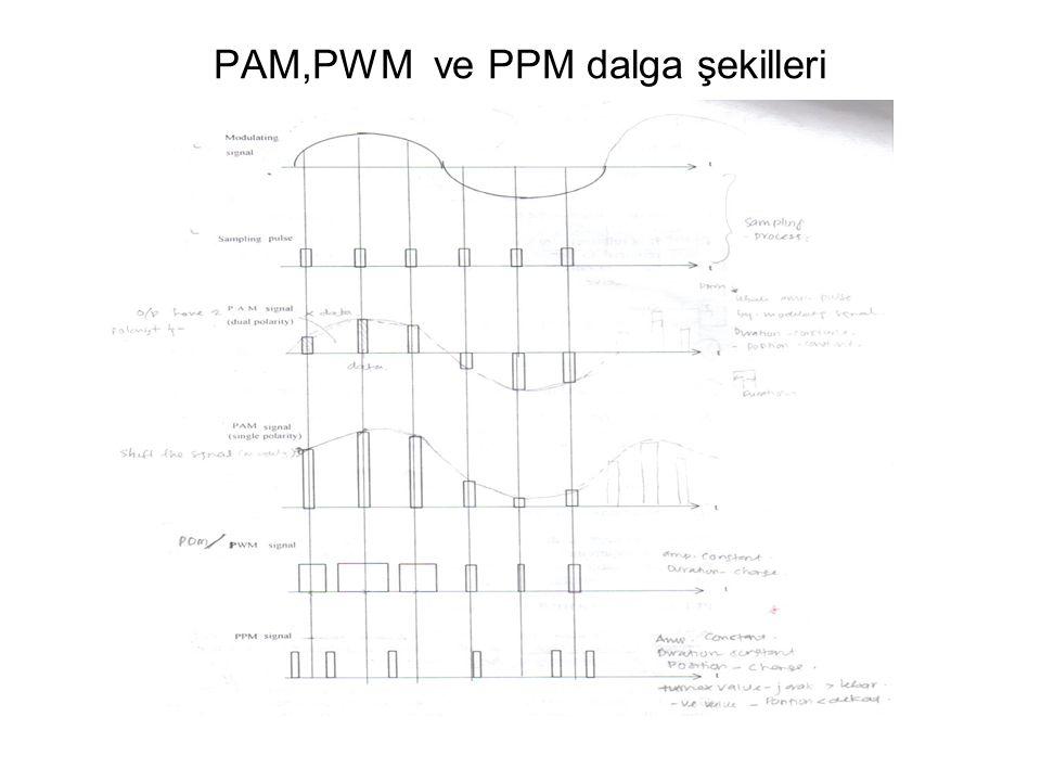 PAM,PWM ve PPM dalga şekilleri