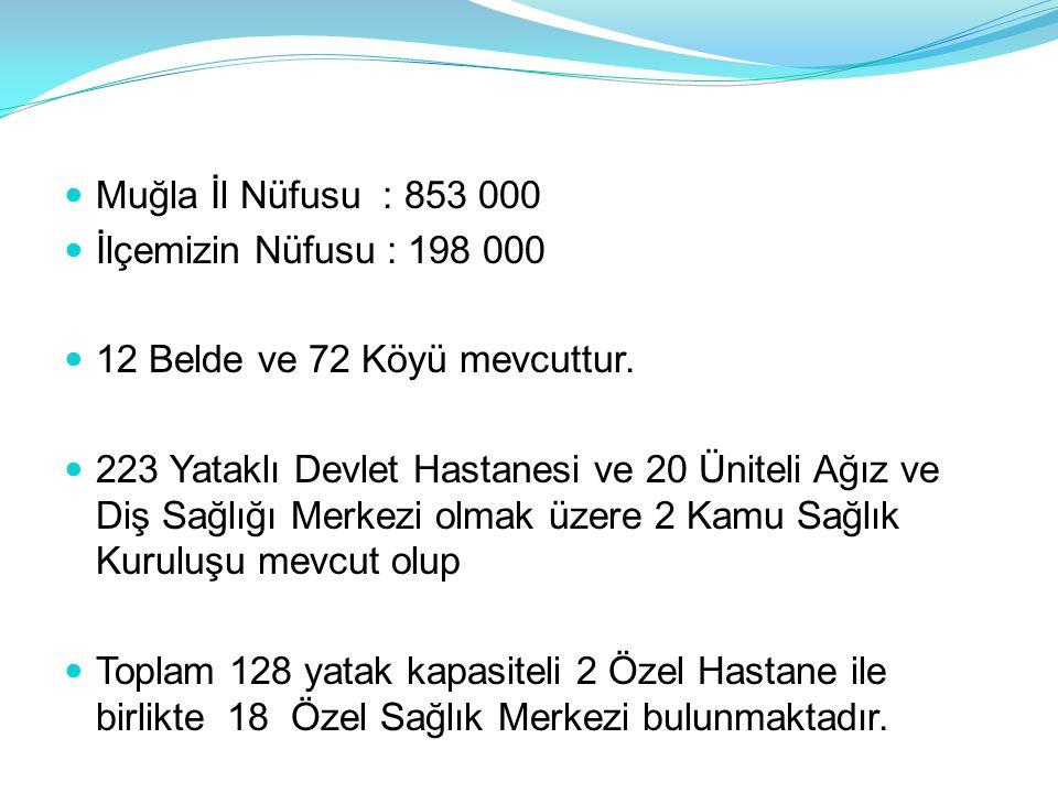Muğla İl Nüfusu : 853 000 İlçemizin Nüfusu : 198 000. 12 Belde ve 72 Köyü mevcuttur.