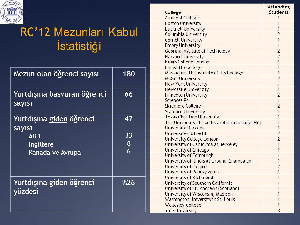 RC'12 Mezunları Kabul İstatistiği