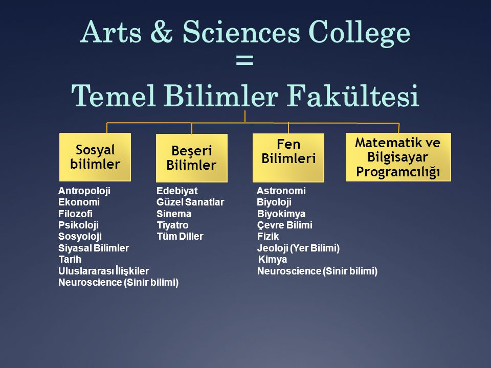 Arts & Sciences College = Temel Bilimler Fakültesi