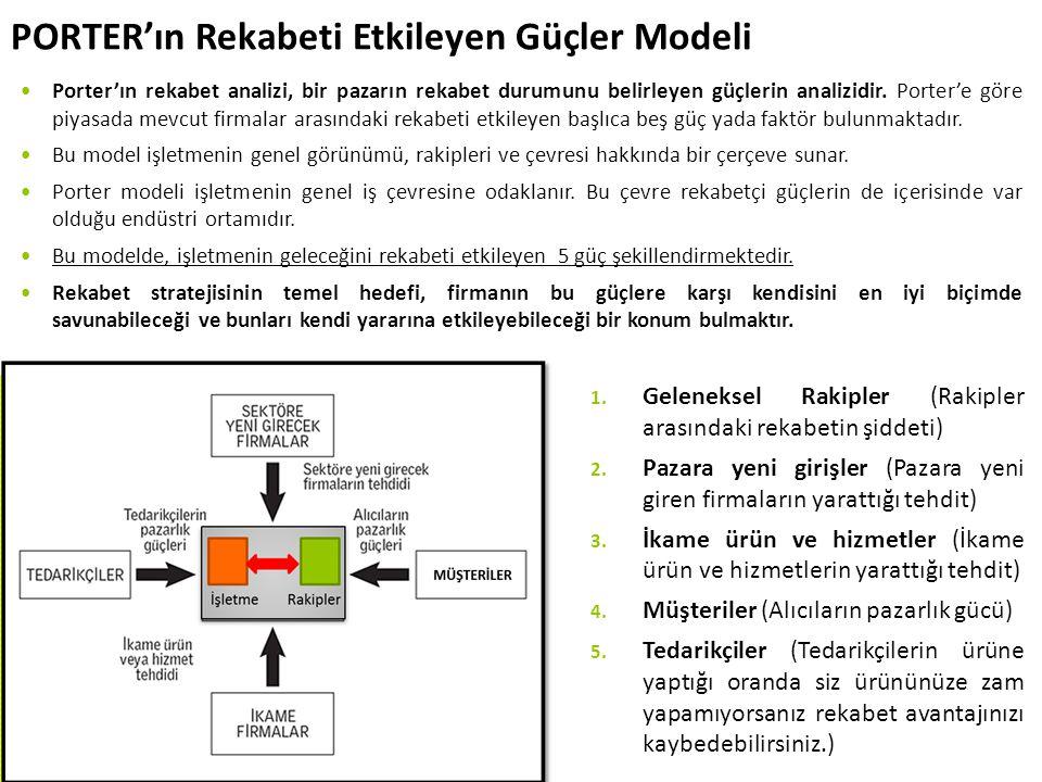 PORTER'ın Rekabeti Etkileyen Güçler Modeli