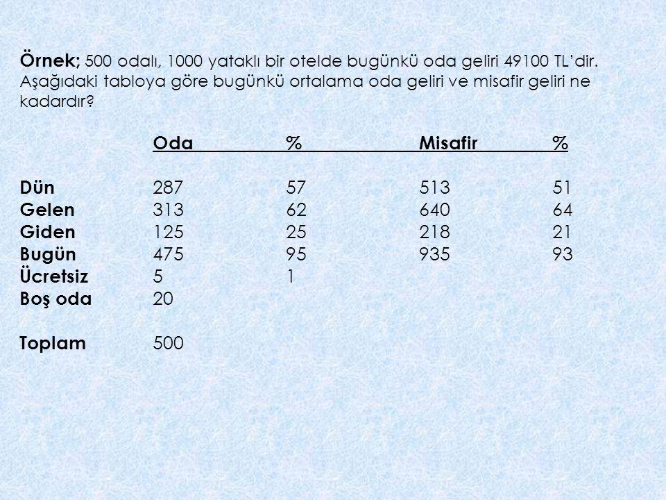 Örnek; 500 odalı, 1000 yataklı bir otelde bugünkü oda geliri 49100 TL'dir. Aşağıdaki tabloya göre bugünkü ortalama oda geliri ve misafir geliri ne kadardır