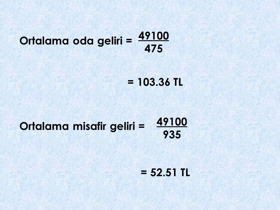 49100 475 Ortalama oda geliri = = 103.36 TL 49100 935 Ortalama misafir geliri = = 52.51 TL