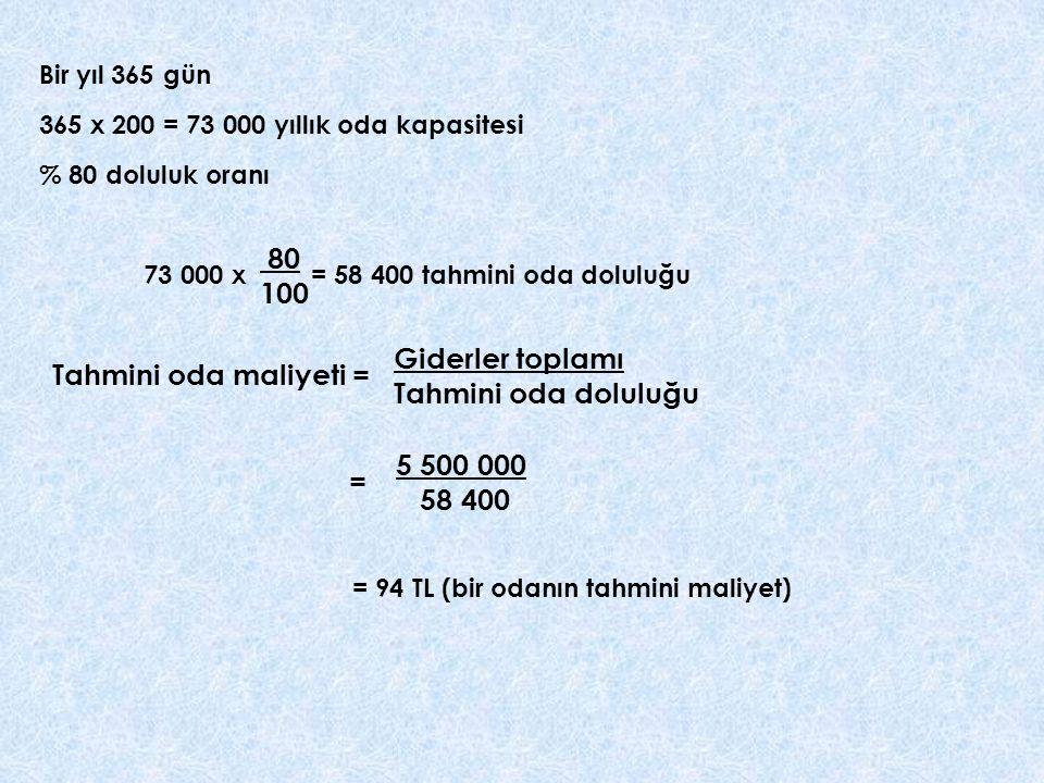 80 100 Giderler toplamı Tahmini oda maliyeti = Tahmini oda doluluğu