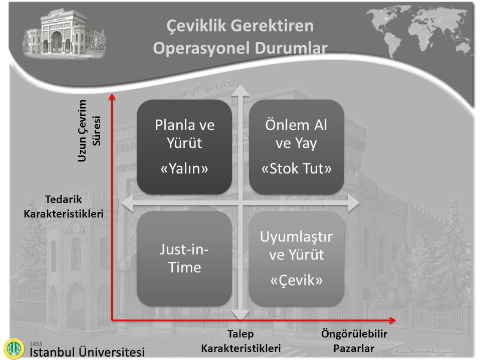 Çeviklik Gerektiren Operasyonel Durumlar Tedarik Karakteristikleri