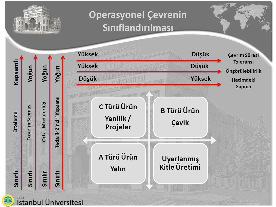 Operasyonel Çevrenin Sınıflandırılması