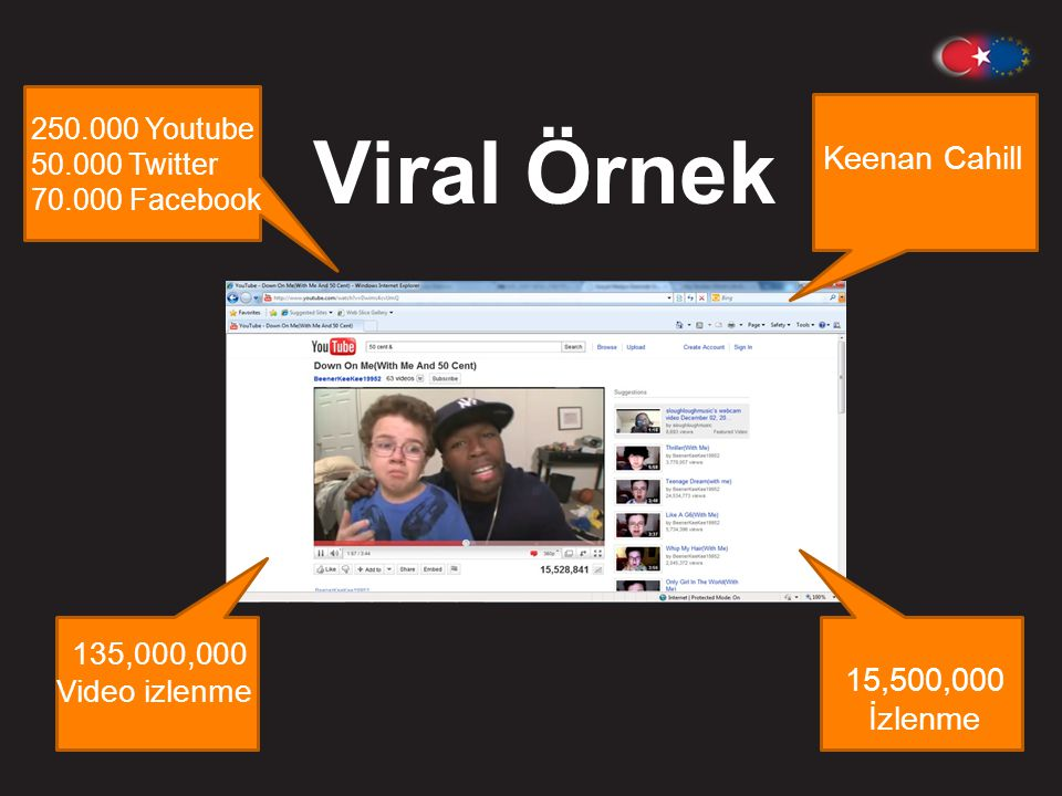 Viral Örnek Keenan Cahill 15,500,000 İzlenme 135,000,000 Video izlenme