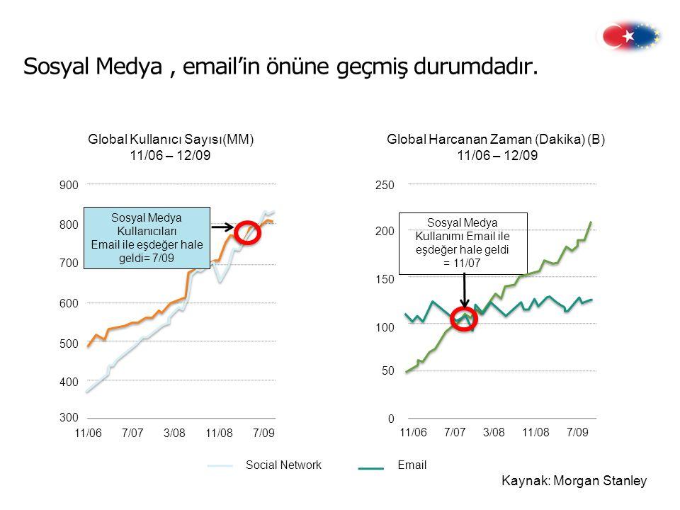 Sosyal Medya , email'in önüne geçmiş durumdadır.